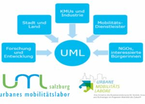 UML Salzburg